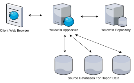 Confluence Mobile - Yellowfin Wiki