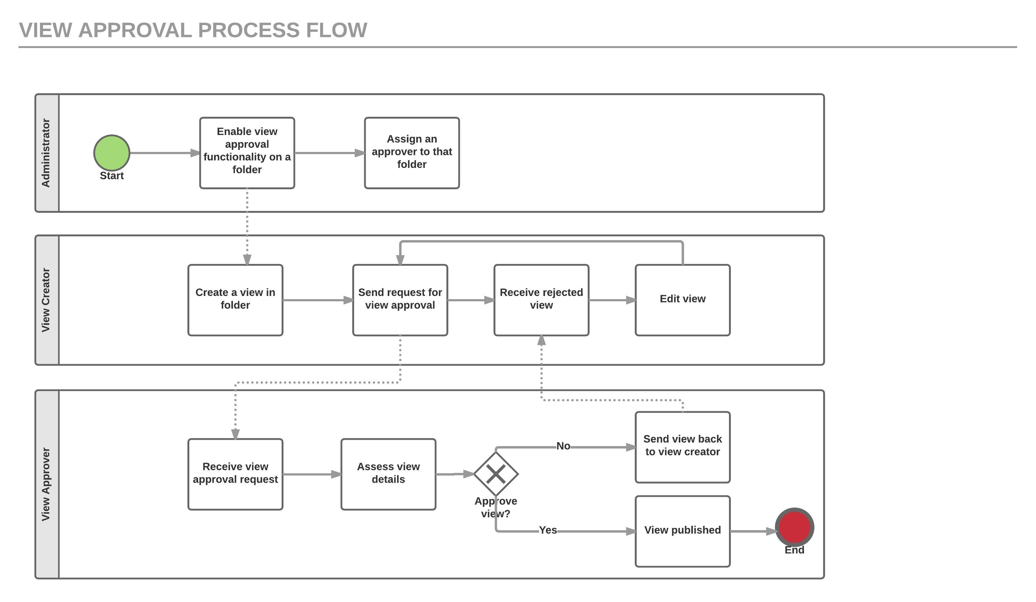 View approval workflow yellowfin guide 73 yellowfin wiki the bpmn diagram below depicts the view approval process flow more clearly ccuart Image collections
